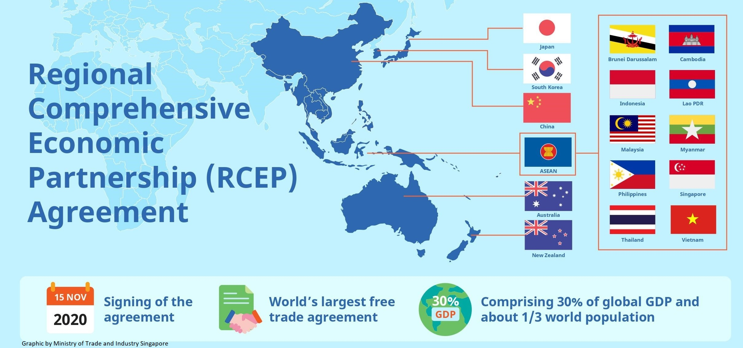 Regional Comprehensive Economic Partnership (RCEP)