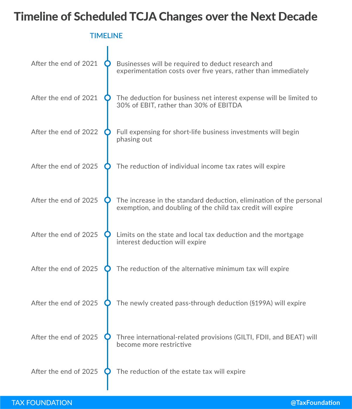 Timeline TCJA
